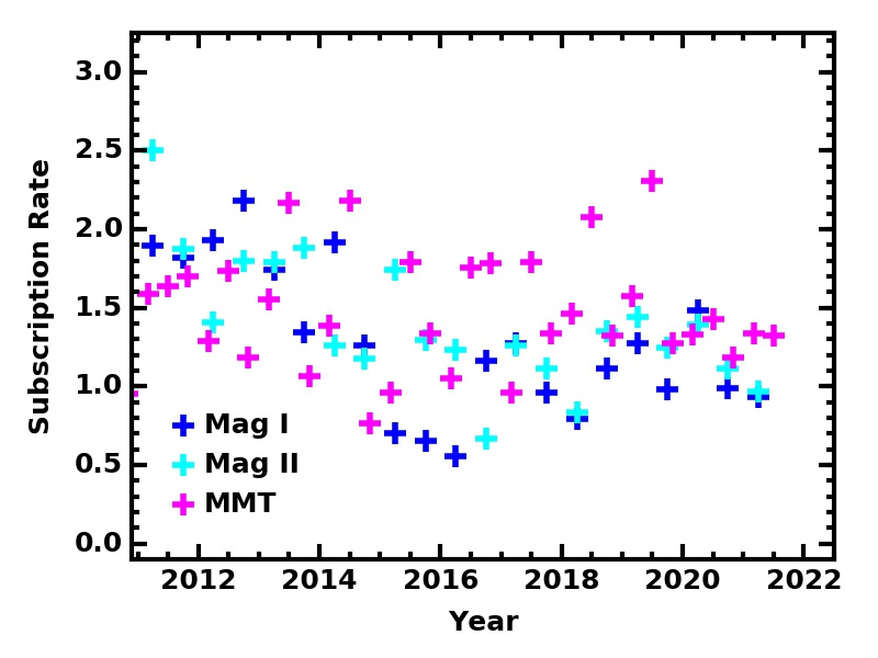 Subscription Rate plot for MMT & Magellan