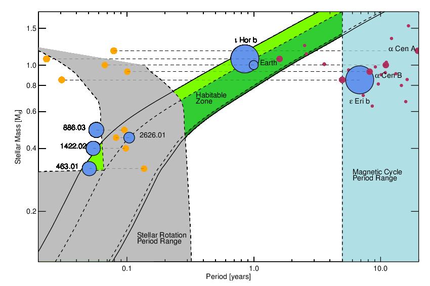Habitable Exoplanet Confirmed Habitable Zone Exoplanets