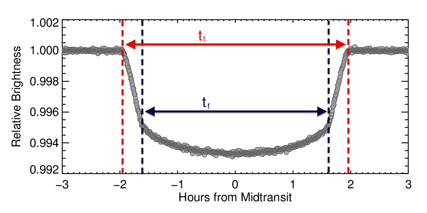 Transit Light Curve Tutorial