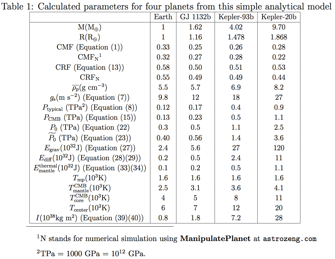 Planet models for Html table parameters
