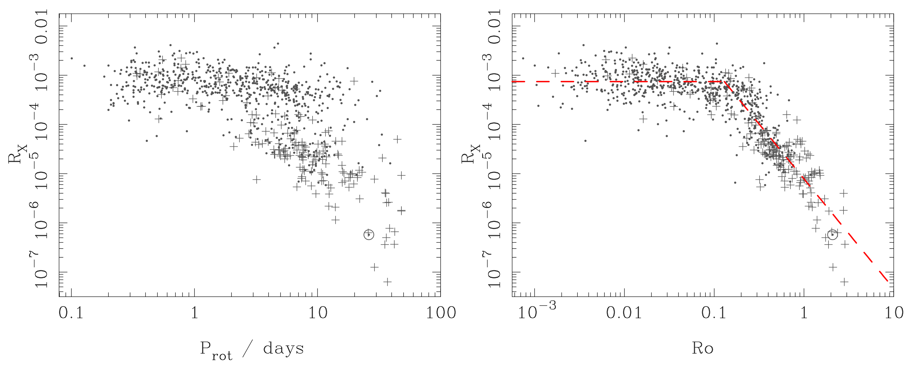 Magnetism In The Coolest Smallest Stars Bistable Schematicjpg And Rotation Are Correlated